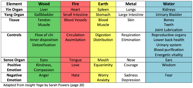 Traditional Chinese Medicine Five-Element Theory.png