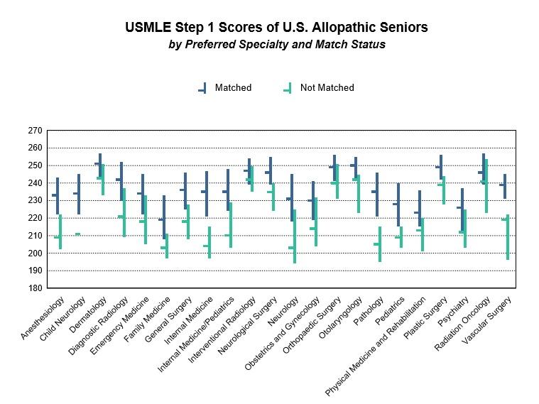 USMLE Step 1 Scores allopaths.jpg
