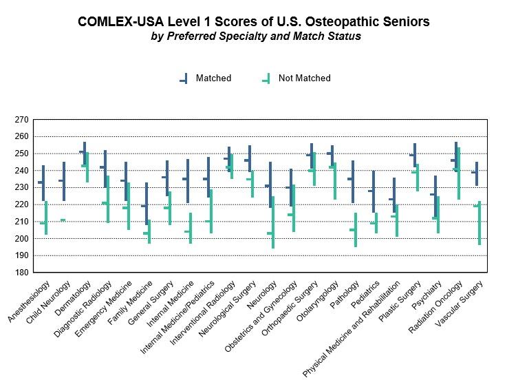 COMLEX-USA Level 1 Scores.jpg