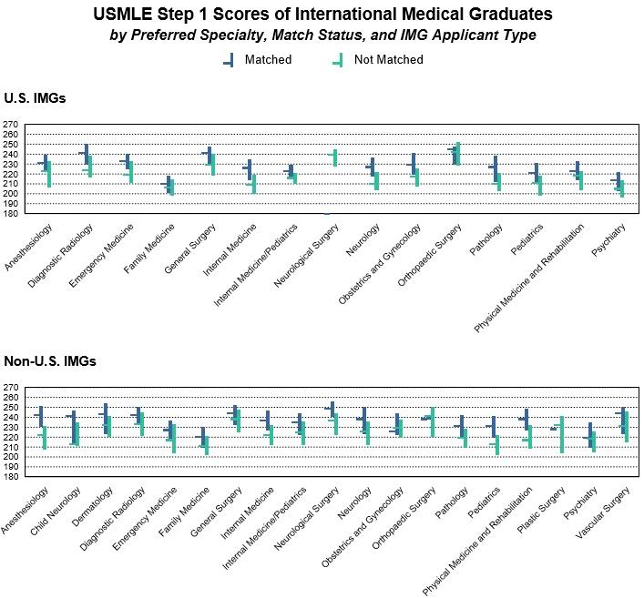 USMLE Step 1 Scores of IMG.jpg