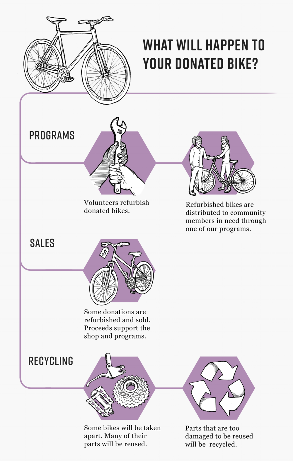 Donated Bikes Infographic.png