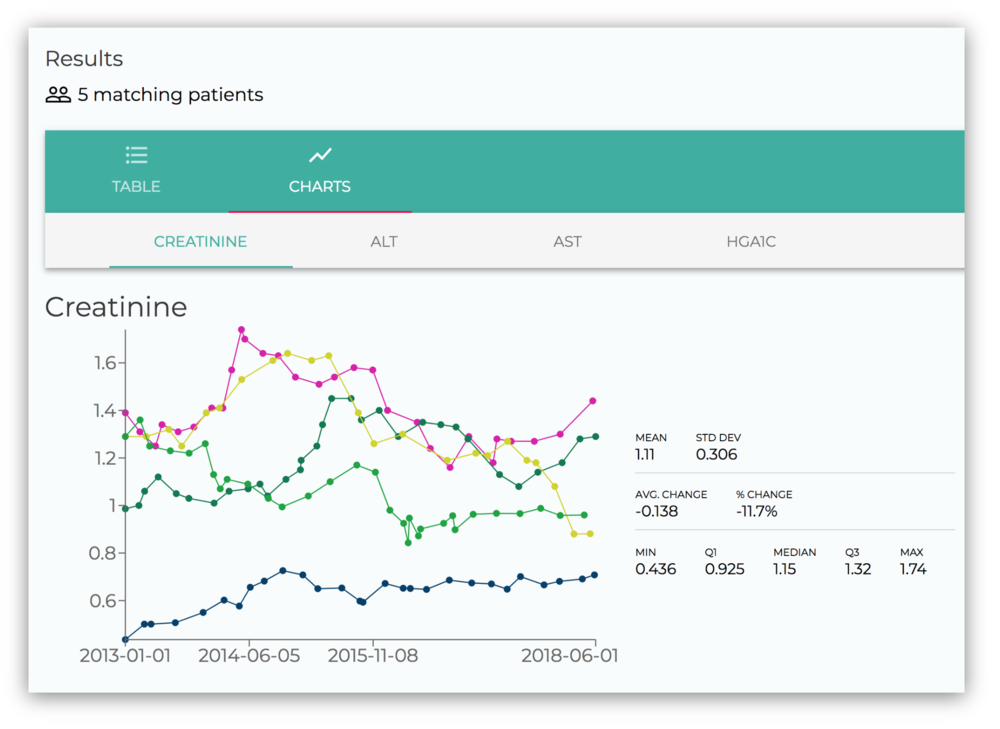 Visualize trends - Easily identify outliers with a glance