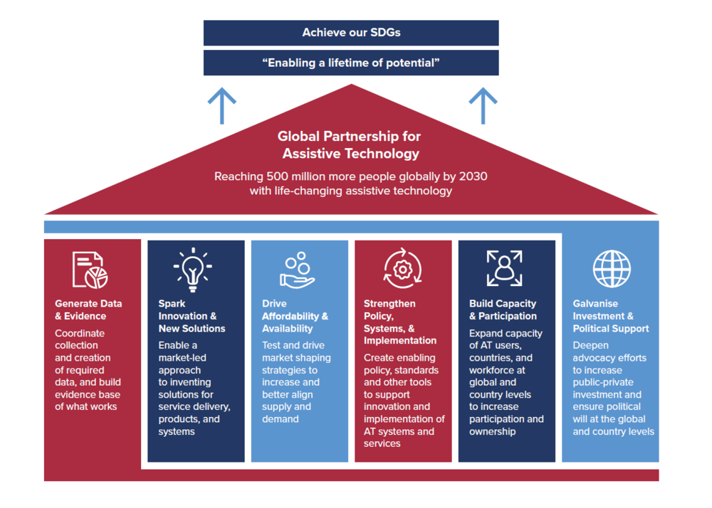 Graphic of Global Partnership for Assistive Technology:  Reaching 500 million people globally by 2030 with life-changing assistive technology through six pillars:  (1) Generate data & evidence; (2) Spark innovation & new solutions; (3) Drive affordability & availability; (4) Strengthen policy, systems, implementation; (5) Build capacity & participation; (6) Galvanise investment & political support