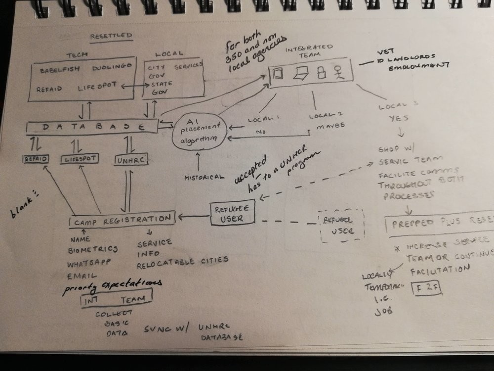 Concept sketches of product workflow