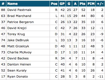 http://www.hockeydb.com/ihdb/stats/leagues/seasons/teams/0000322019.html