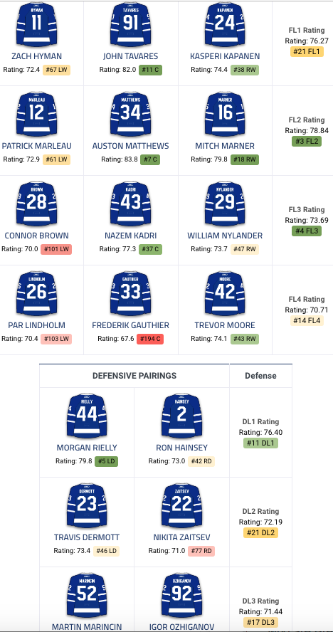 Photo from: https://www.dailyfaceoff.com/teams/toronto-maple-leafs/line-combinations/