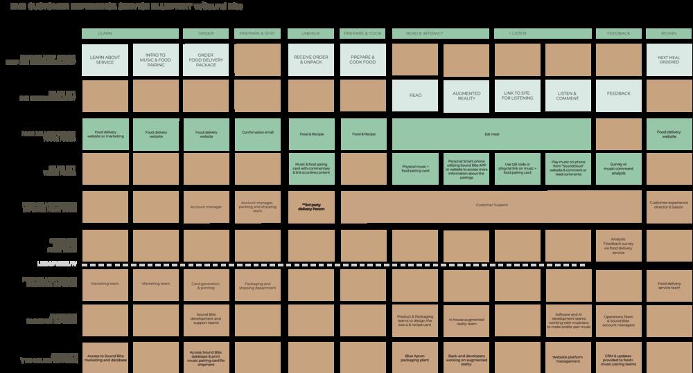 SoundBite_cust_serviceBlueprint (1).png