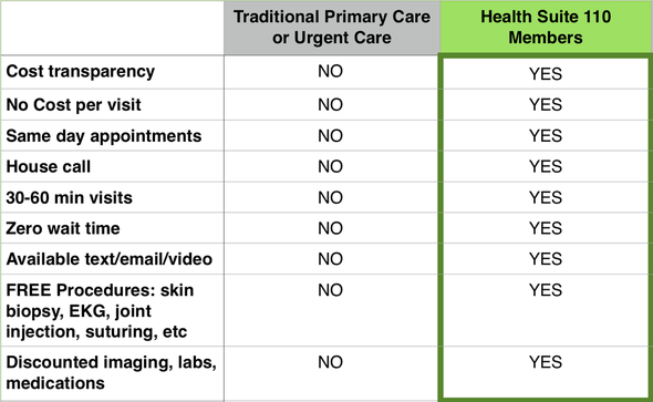 Health Suite 110: Direct Primary Care Simplifies Healthcare