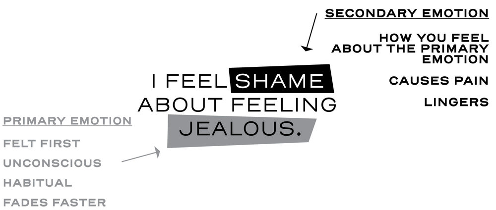 Law of Attraction and Jealousy Emotions