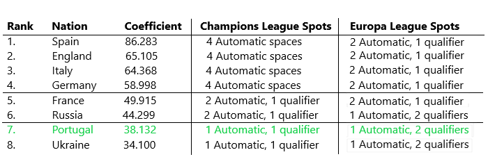 The UEFA Coefficient ranking at the start of the upcoming season; Portugal face an uphill battle in reclaiming a second automatic Champions League spot, sitting over 6 points below Russia.