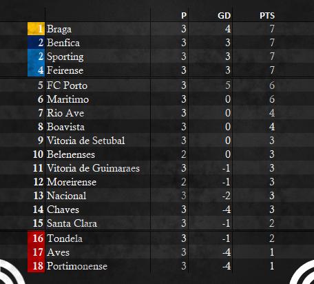Primeira Liga Table - WEEK 3 ALT.png