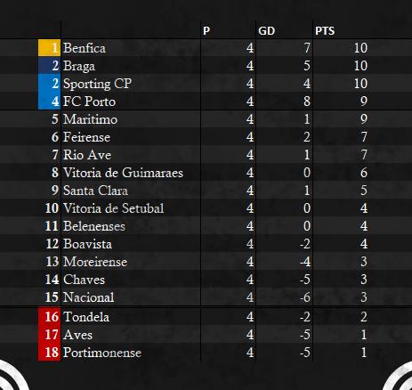 Primeira Liga Table - WEEK 4 ALT.png