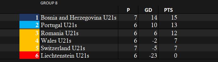 Portugal U21 Euro Qual Group.png