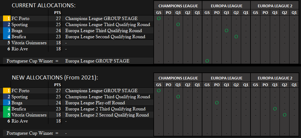 Allocation changes after UEL2.png
