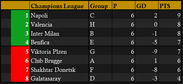 3rd place table Champions League FINISHED.png