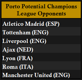 Porto Potential Opponents (R16).png