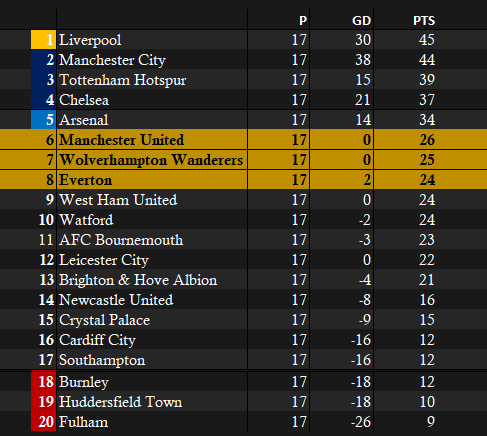 Premier League 17 Matches.png