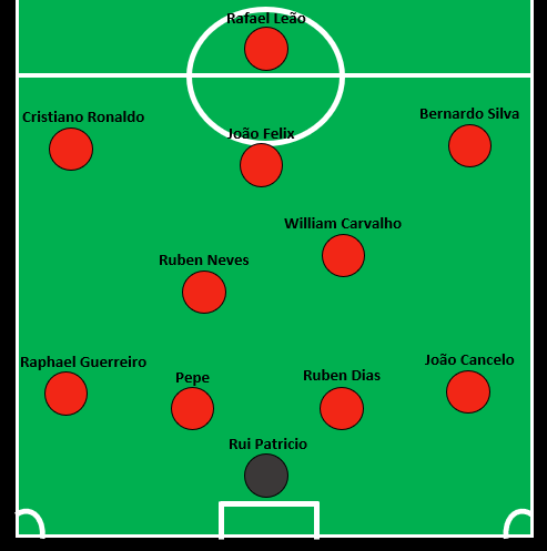 Projected Portugal XI March 19.png