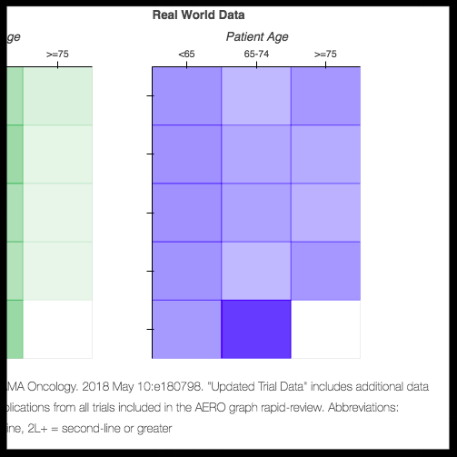 How do clinical trial patients compare to real-world patients? - A heat map comparing the age distributions of patients in clinical trials of cancer immunotherapies versus patients given those same treatments in practice