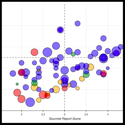 Philosophy graduate student placement - A scatterplot comparing the ranking of philosophy departments and the placement rate of their graduate students
