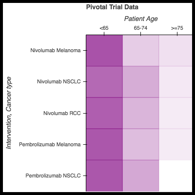 How do patients in trials compare to patients in the real world? -