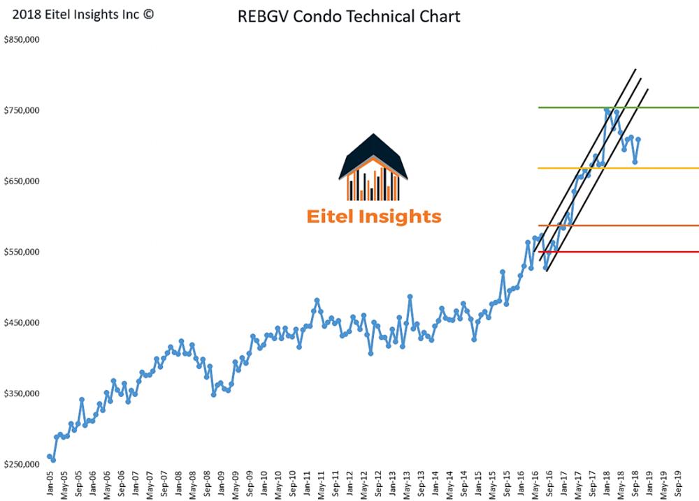 Condo Chart.png