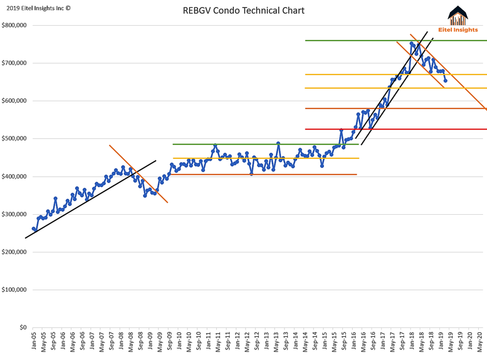 March Condo Price Chart.png
