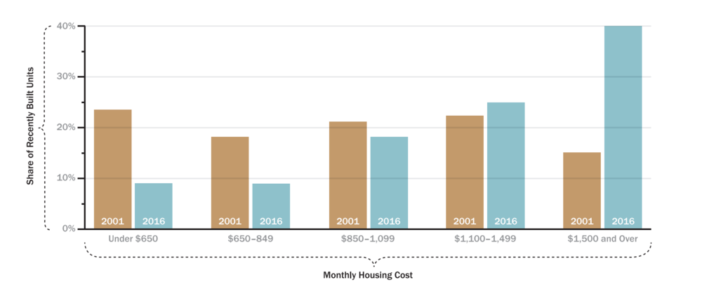 share of properties vs monthly cost