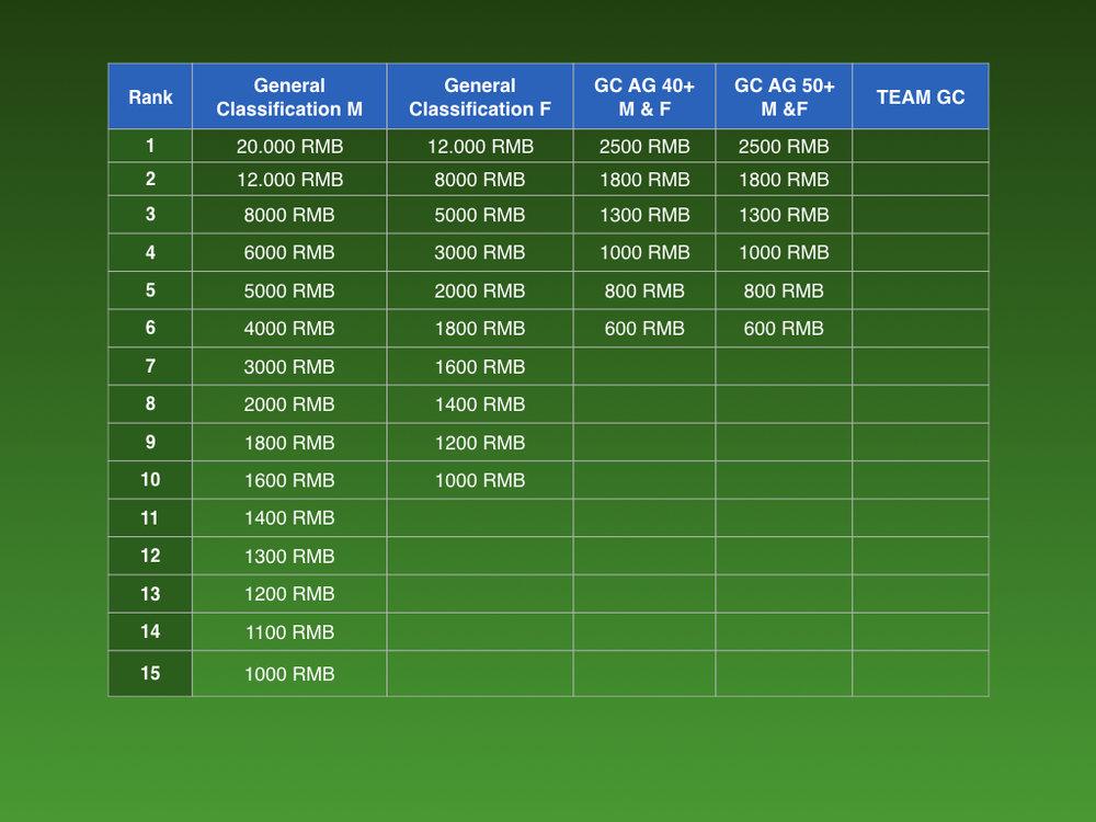GFY 2018 Prizemoney Chart GC.001.jpeg