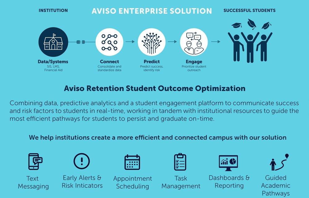 Aviso Retention Enterprise.jpg
