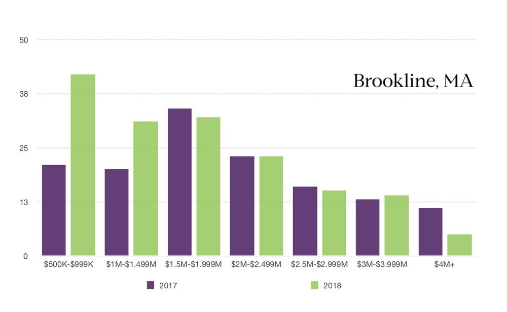 Brookline 2017 vs 2018 SOLD comparison.jpg