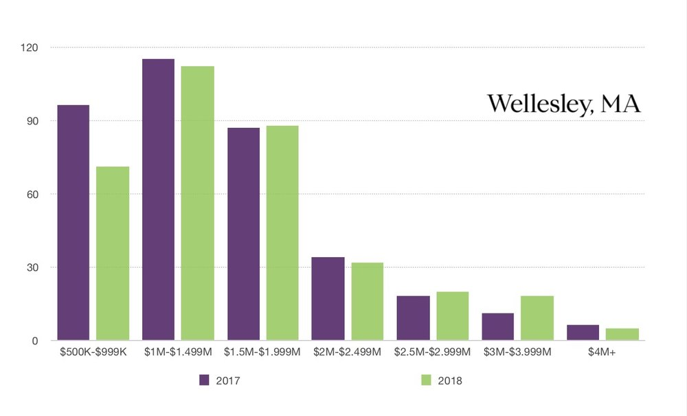 Wellesley 2017 vs 2018 SOLD comparison.jpg