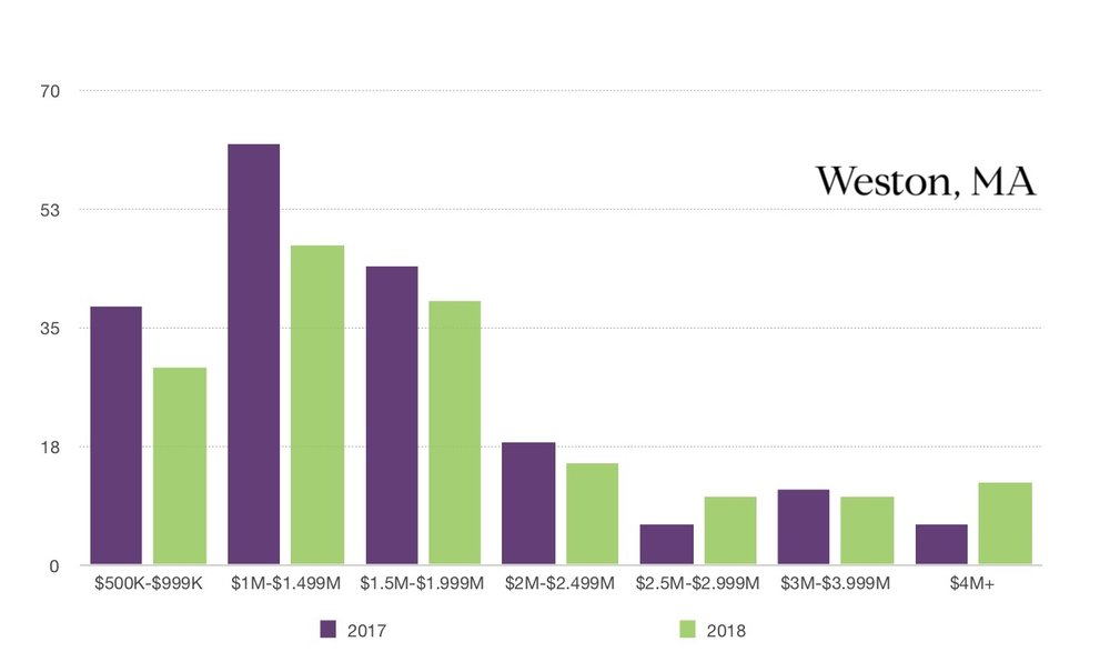 Weston 2017 vs 2018 SOLD comparison.jpg