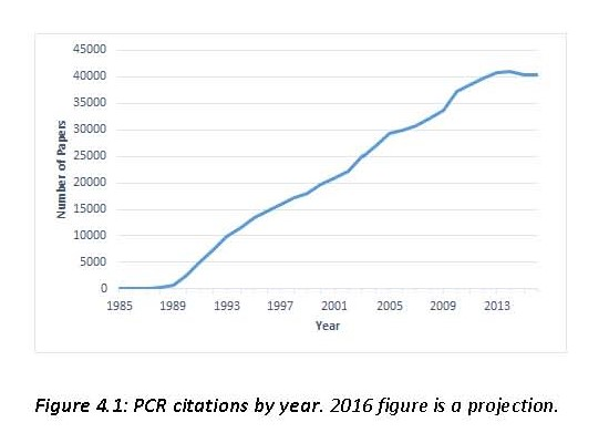 F4.1 PCR citations per year.jpg