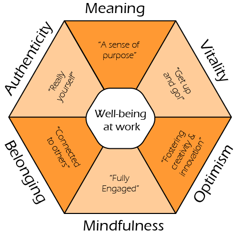 Well-being at work - Six distinct elements influence well-being at work.
