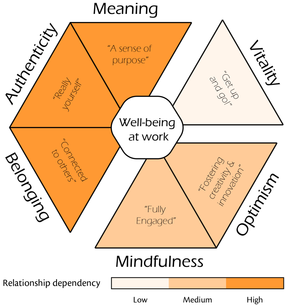 Relationships have the broadest impact on well-being at work. - - Primary research findings