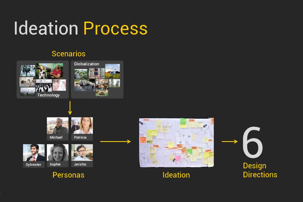 Ideation_process.jpg