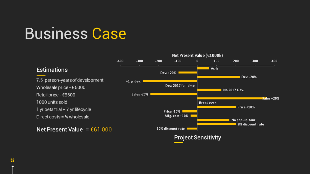 Estimate of overall value of project, expressed in NPV. Analysis of sensitivity of NPV to cost, sales, and development estimates.