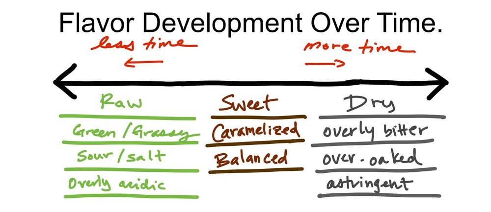 Flavor Development over Time