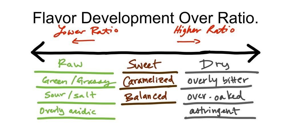 Flavor Dev over Ratio