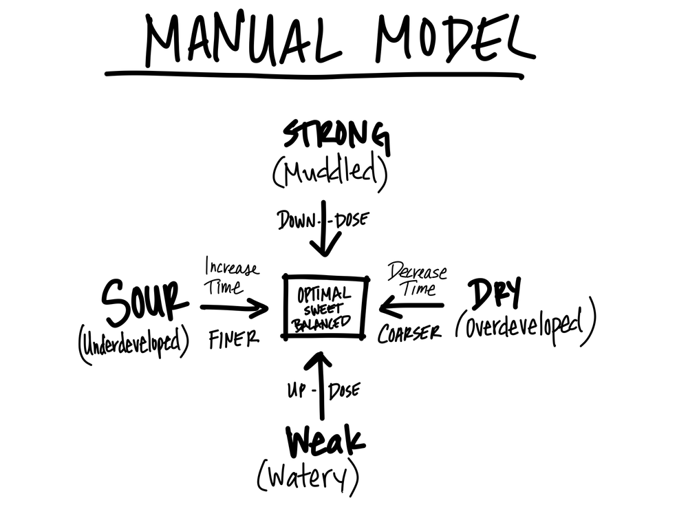 Manual Extraction Model