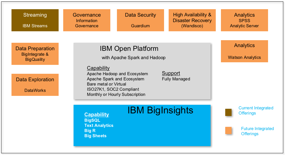 Figure 1: IBM Open Platform and BigInsights – cloud services.