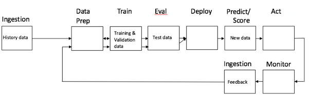 Figure 2 – A generic machine learning model