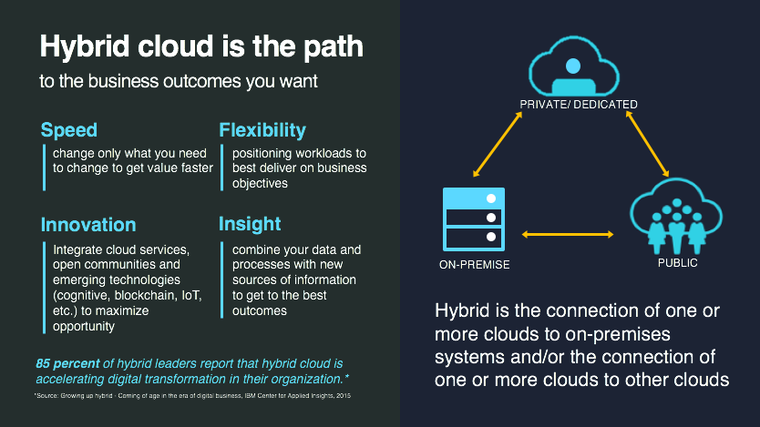 Figure #1: Hybrid cloud – the path toward optimal business outcomes