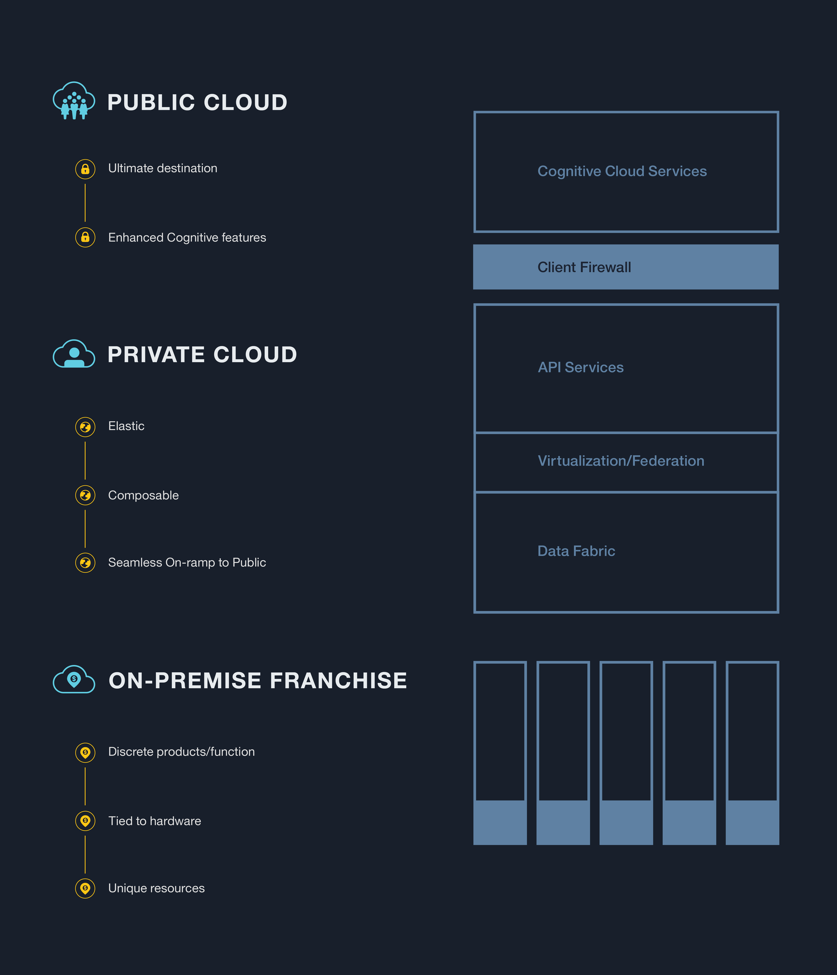 Figure #3 : Hybrid cloud architecture