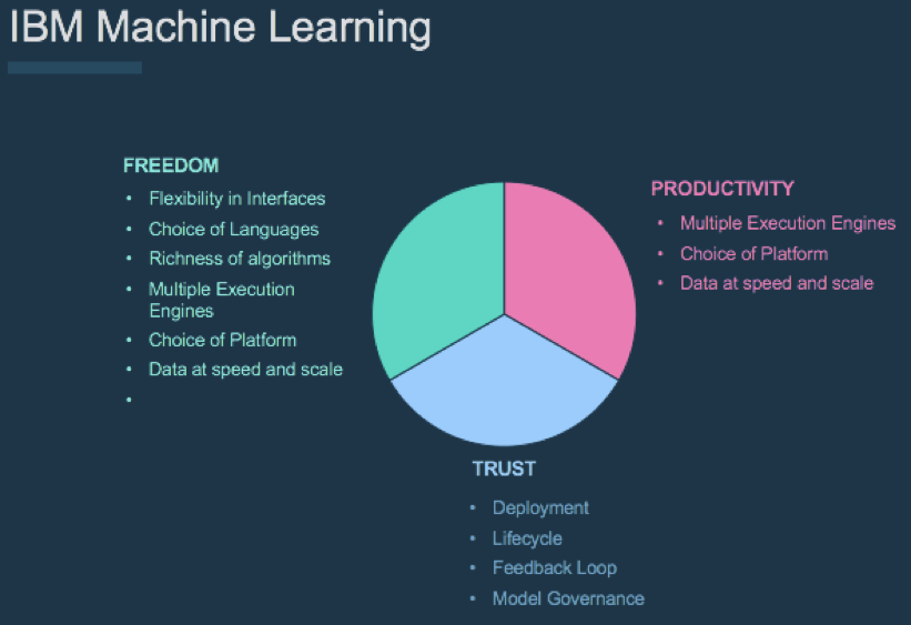 Figure #1 – IBM Machine Learning – the complete picture.