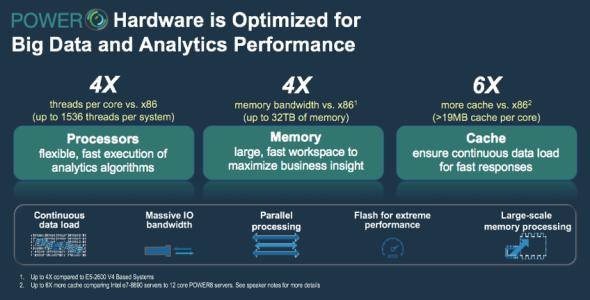 Figure #1: Optimized Hardware for Big Data and Analytics
