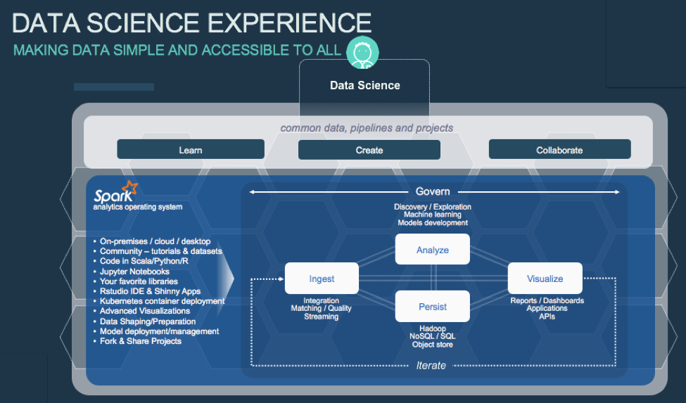 Figure #1 : Data Science Experience – Making data simple and accessible to all.