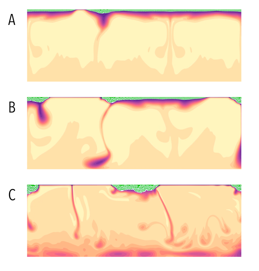 Snapshots from this movie that show the initial failure of the cold lid after the heat-pipe mode stops (A), followed by repeated sloughing off of the cold boundary layer in (B) and a slow approach to steady state in (C) where the thick, crumpled lithosphere is shuffled around without deformation.