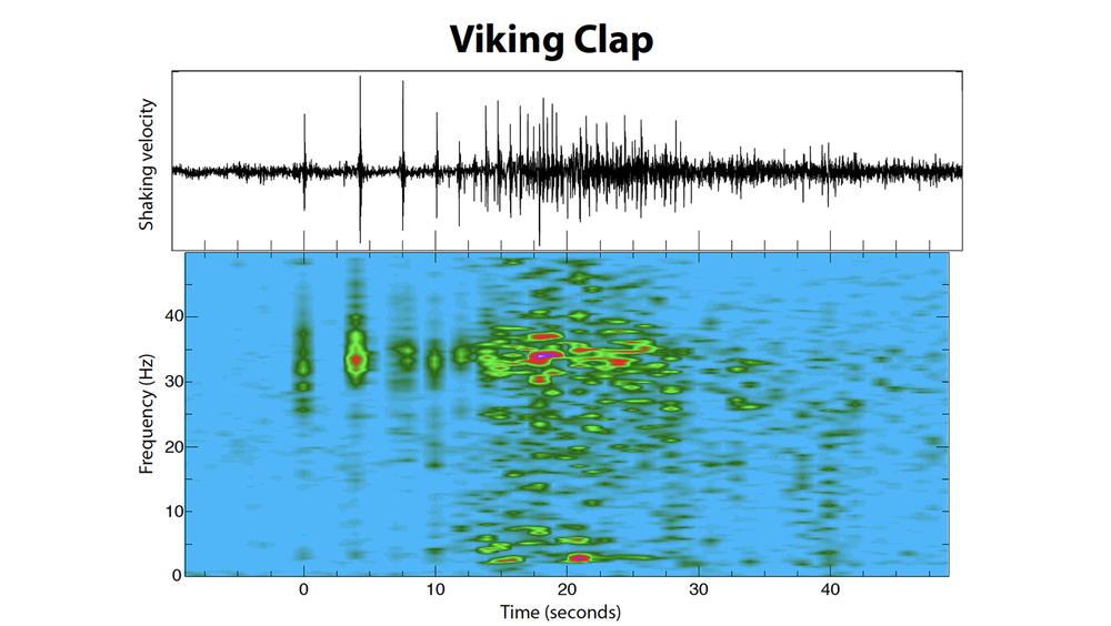 Response to the Viking clap at Sunday's Raiders game, as recorded by AuScope's  Australian Seismometers in Schools  team.